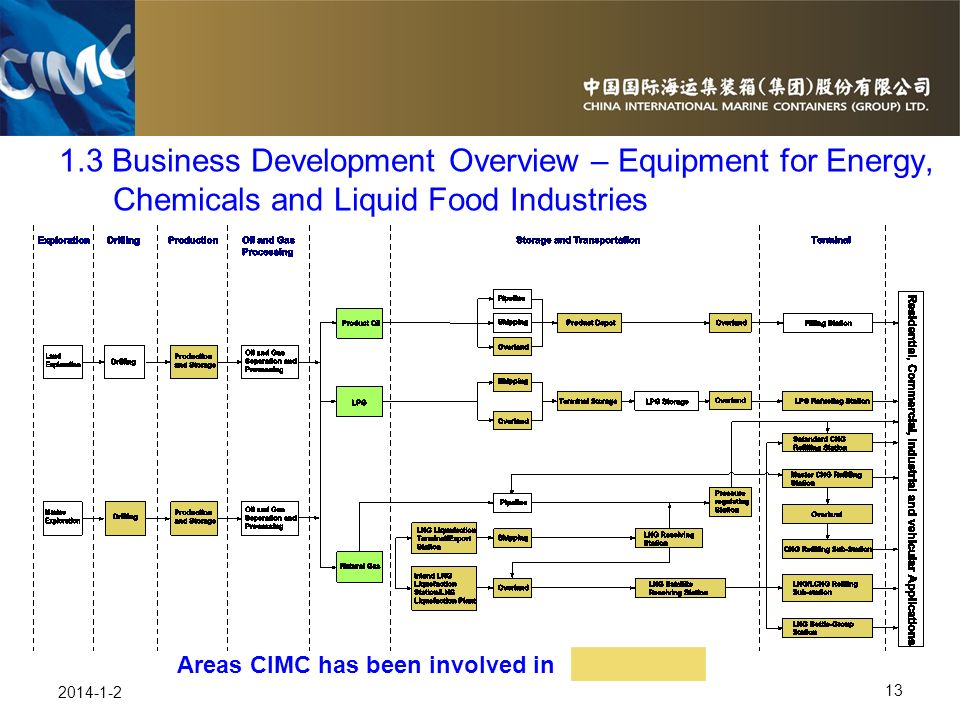Areas CIMC has been involved in