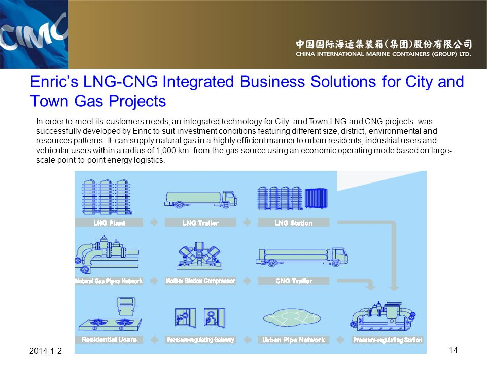 Enric's LNG-CNG Integrated Business Solutions for City and Town Gas Projects