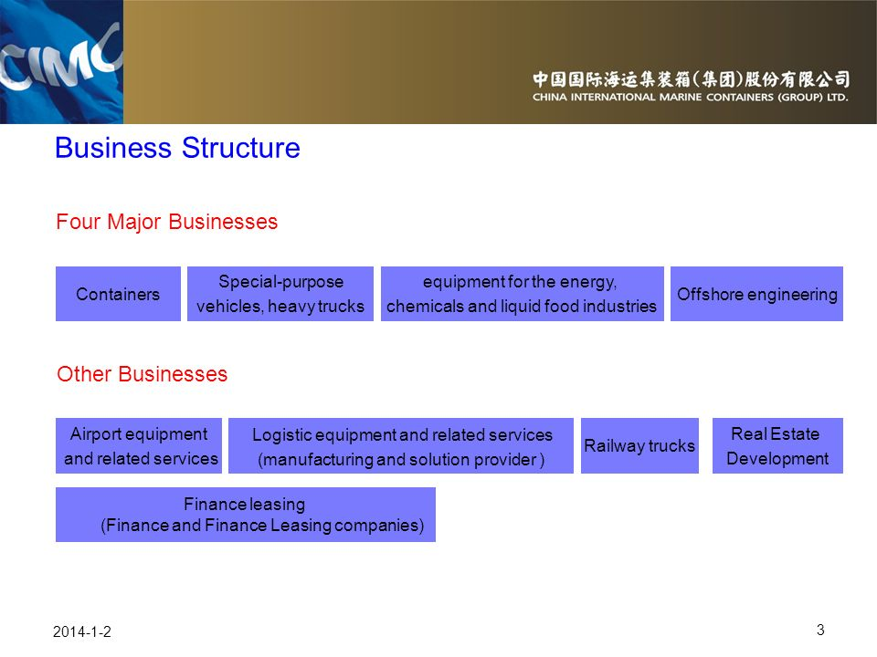 Business Structure Four Major Businesses Other Businesses