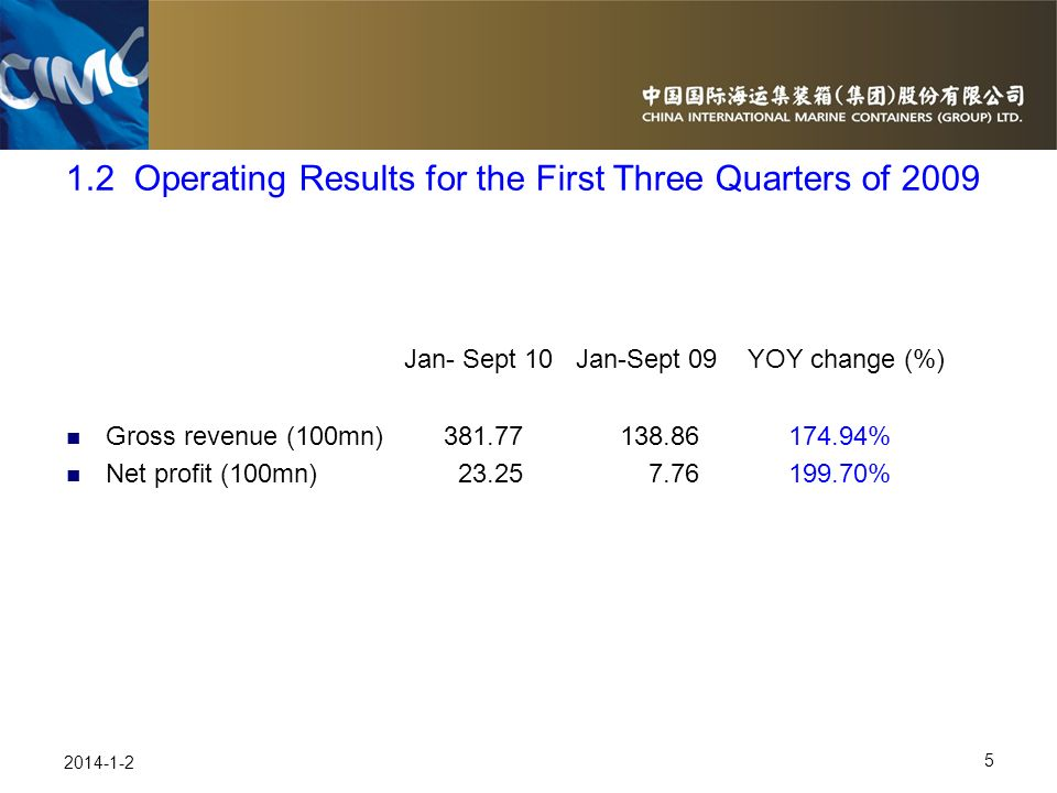 1.2 Operating Results for the First Three Quarters of 2009