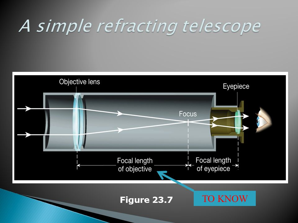 A simple refracting telescope