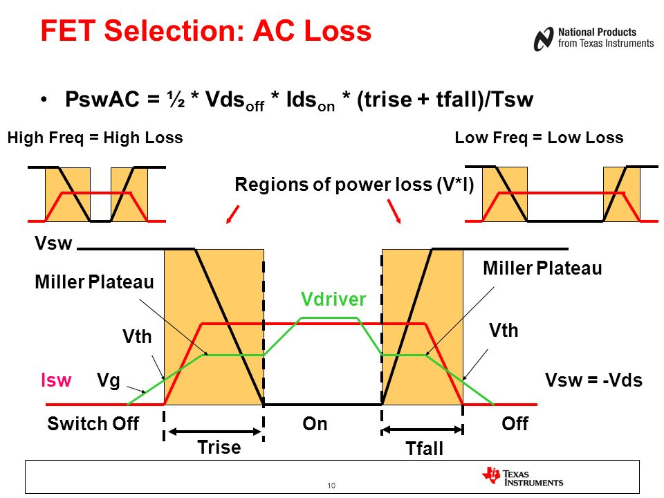 FET Selection: AC Loss PswAC = ½ * Vdsoff * Idson * (trise + tfall)/Tsw. High Freq = High Loss. Low Freq = Low Loss.