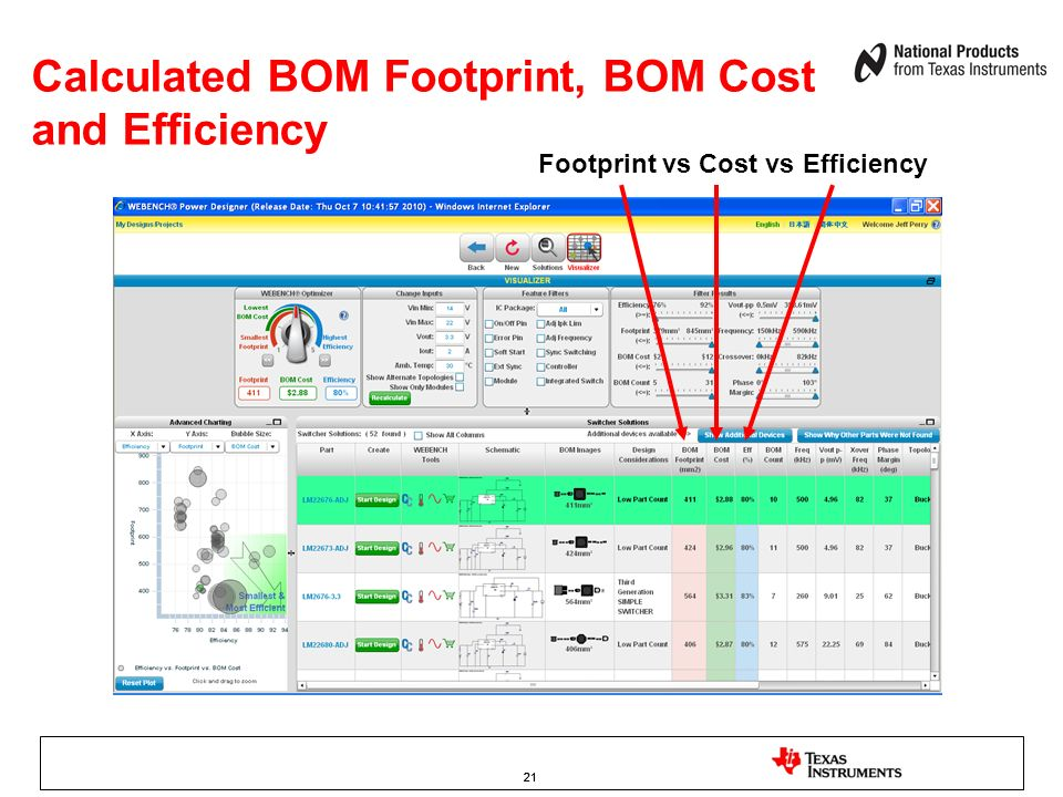 Calculated BOM Footprint, BOM Cost and Efficiency