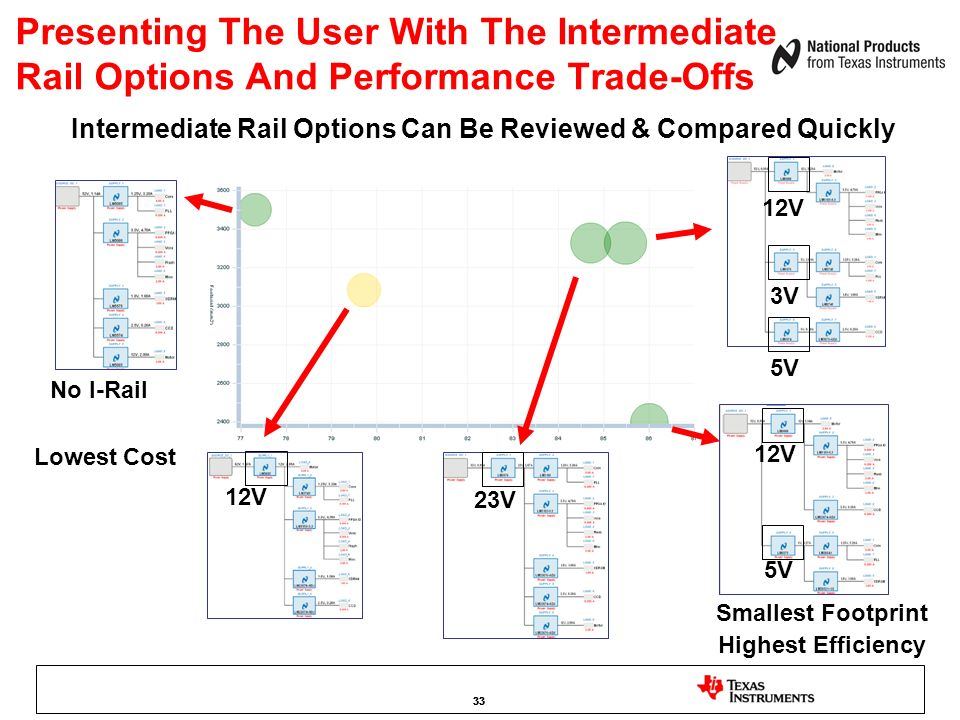 Presenting The User With The Intermediate Rail Options And Performance Trade-Offs