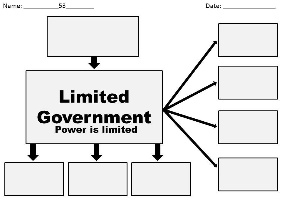 Limited Government Power is limited