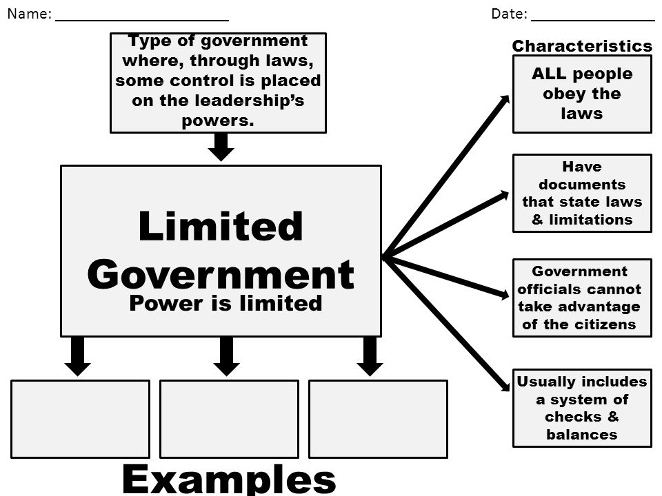 Limited Government Examples Power is limited