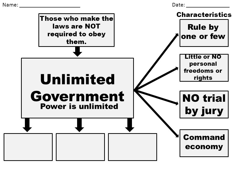 Unlimited Government NO trial by jury Rule by one or few