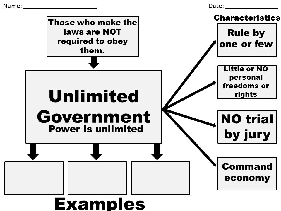 Unlimited Government Examples NO trial by jury Rule by one or few