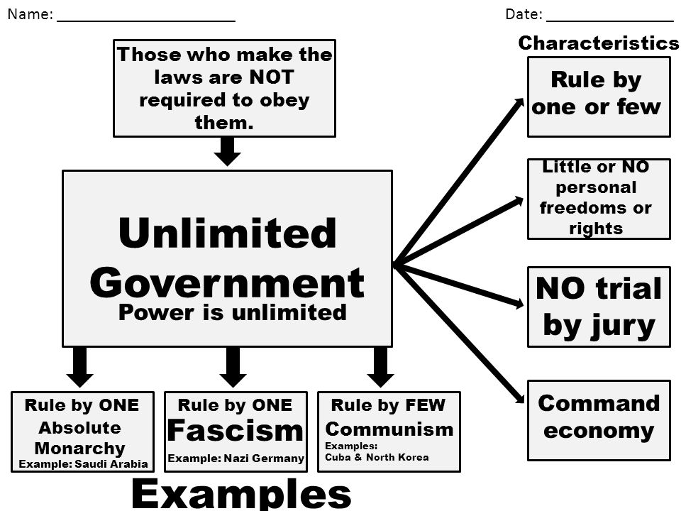 Unlimited Government Examples NO trial by jury Fascism