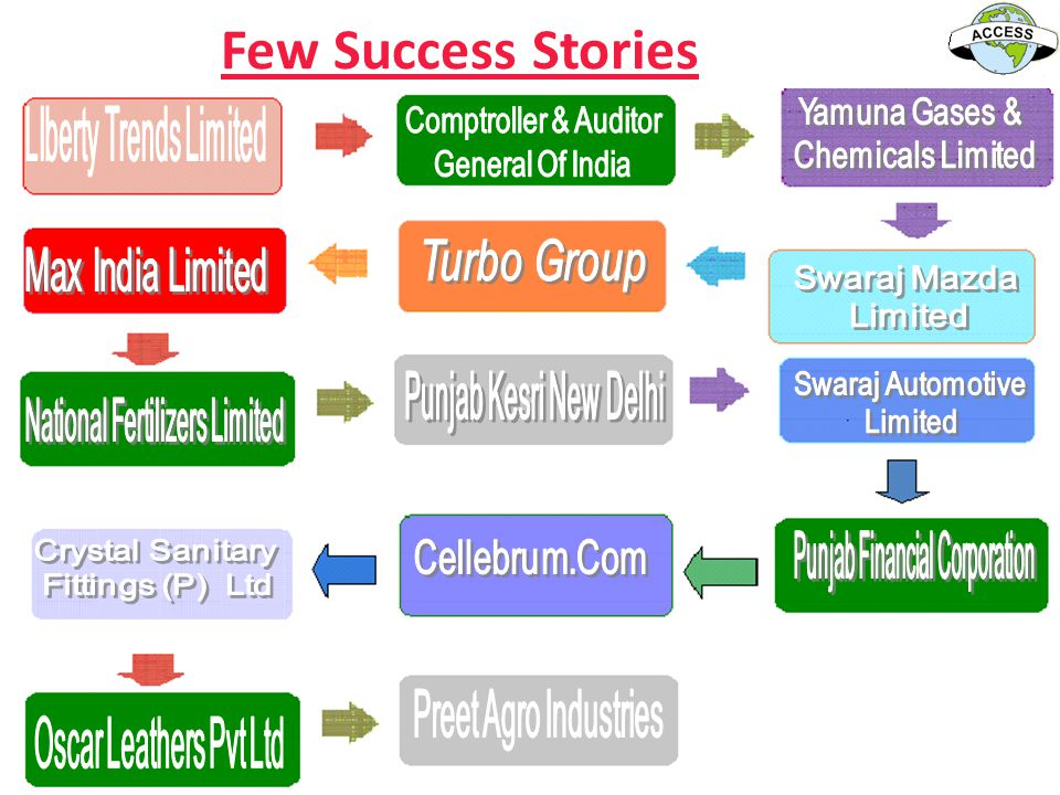 Few Success Stories Comptroller & Auditor General Of India