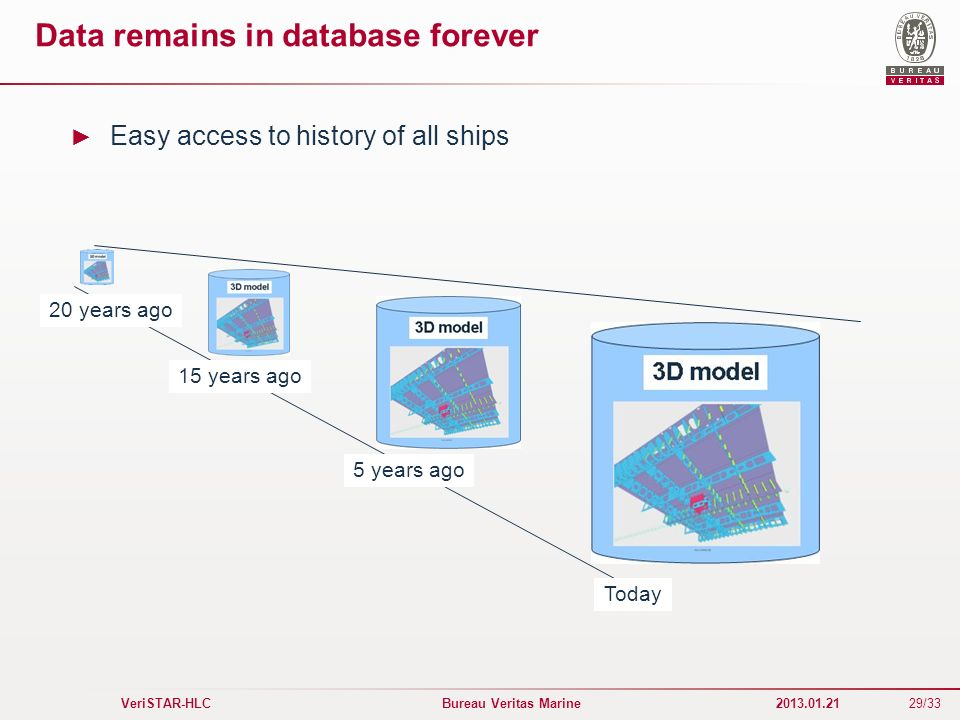 Data remains in database forever