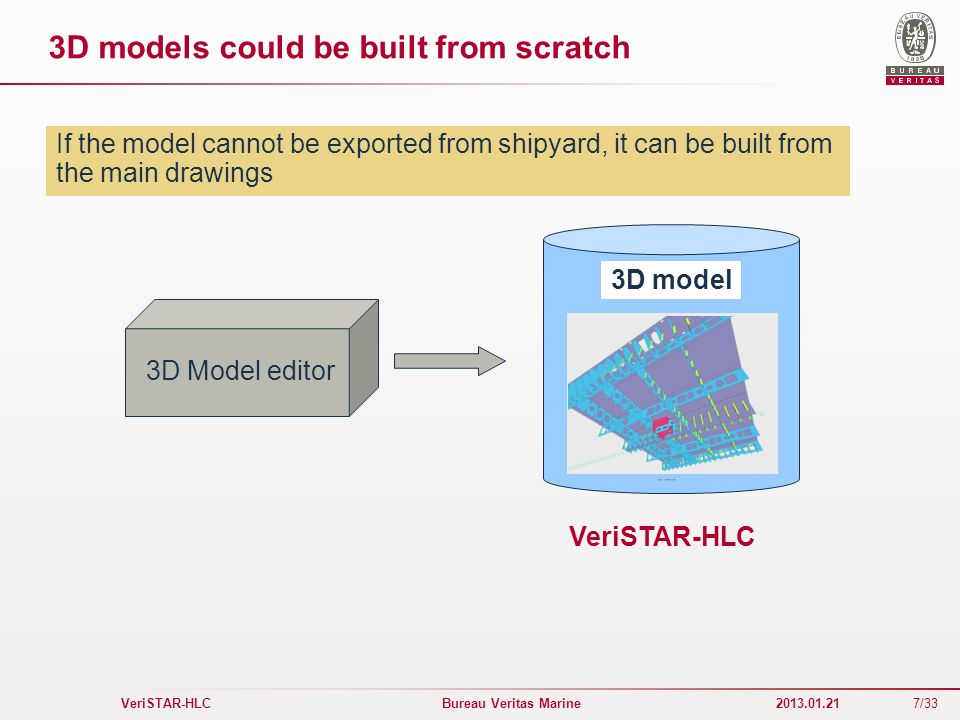 3D models could be built from scratch
