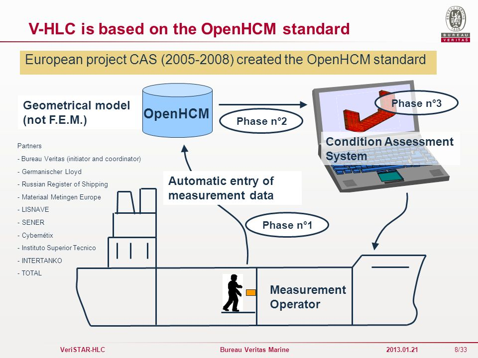 V-HLC is based on the OpenHCM standard