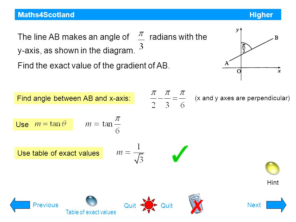 The line AB makes an angle of radians with the
