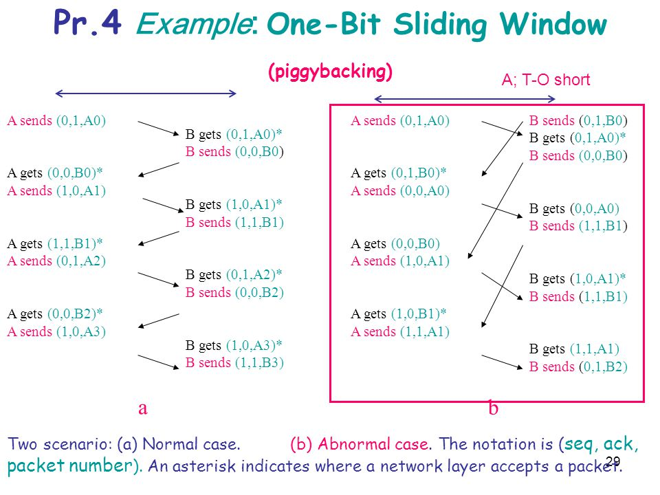 Pr.4 Example: One-Bit Sliding Window (piggybacking)
