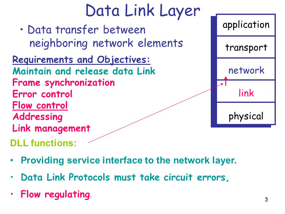 Data Link Layer Data transfer between neighboring network elements