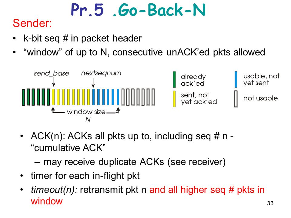 Pr.5 .Go-Back-N Sender: k-bit seq # in packet header