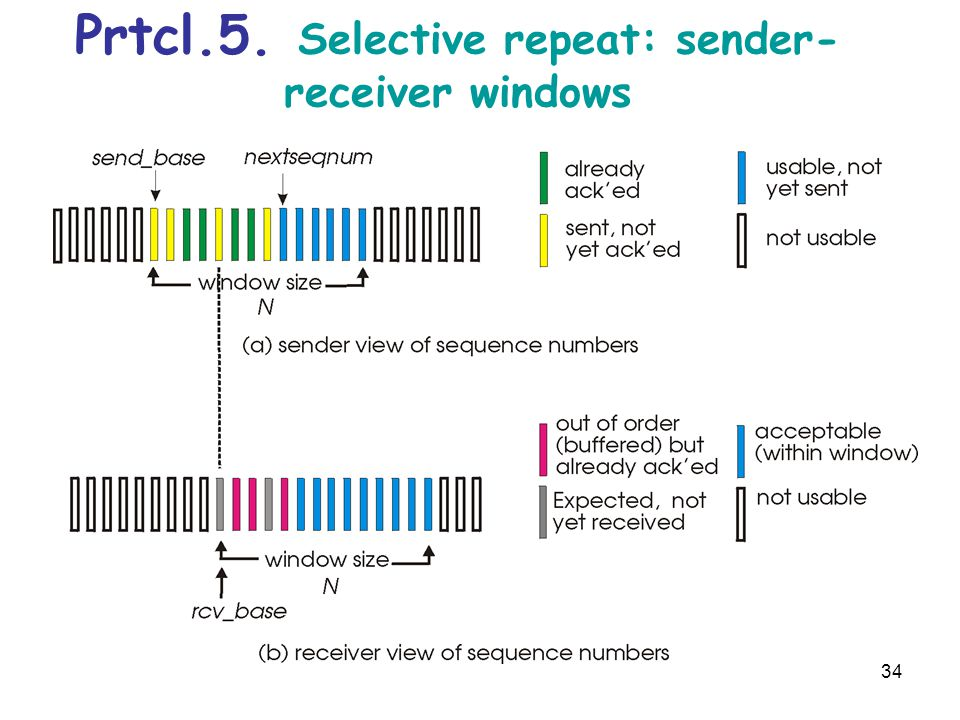Prtcl.5. Selective repeat: sender- receiver windows