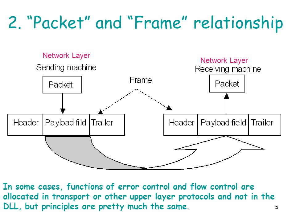 2. Packet and Frame relationship