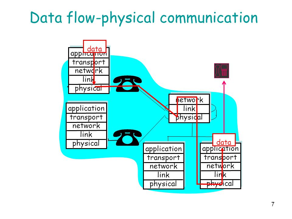 Data flow-physical communication