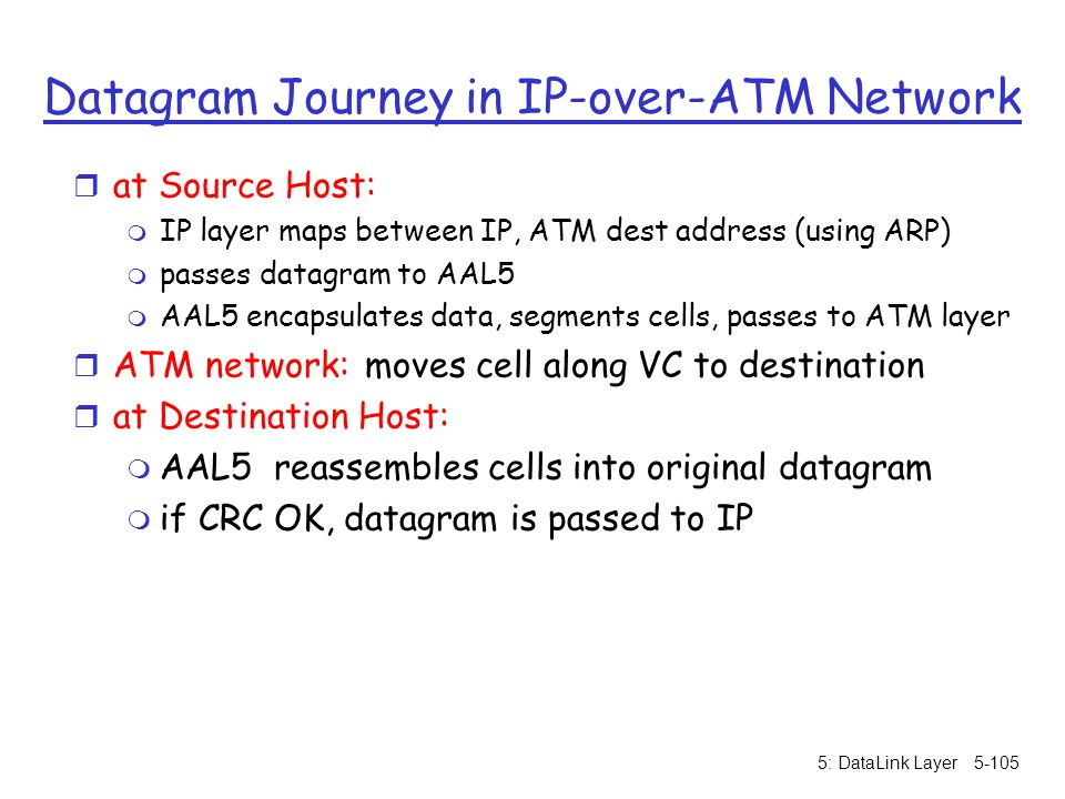 Datagram Journey in IP-over-ATM Network