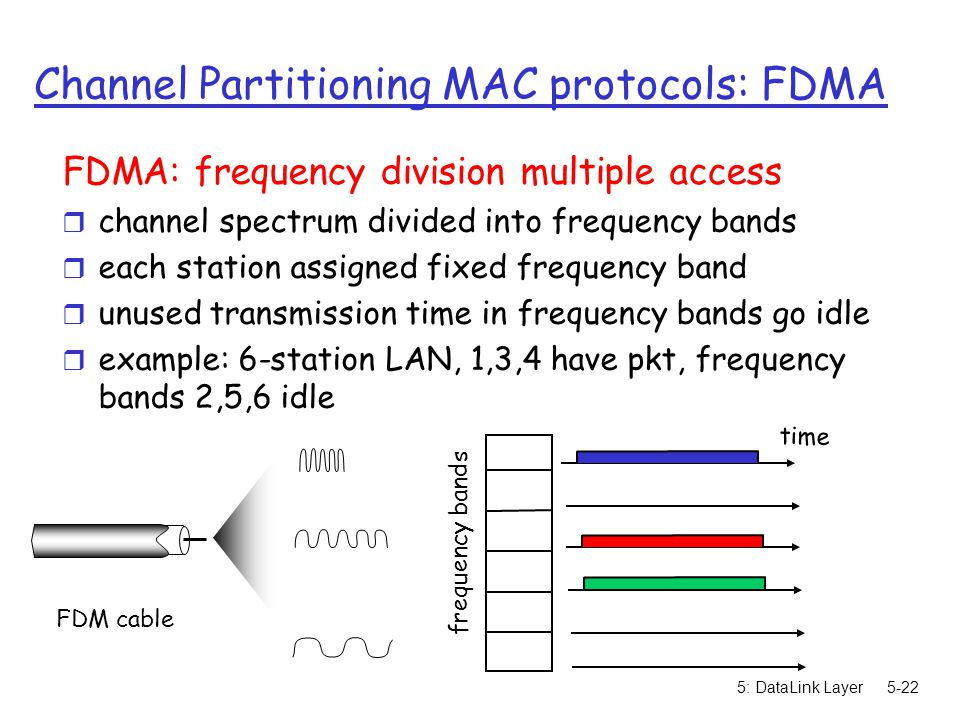Channel Partitioning MAC protocols: FDMA