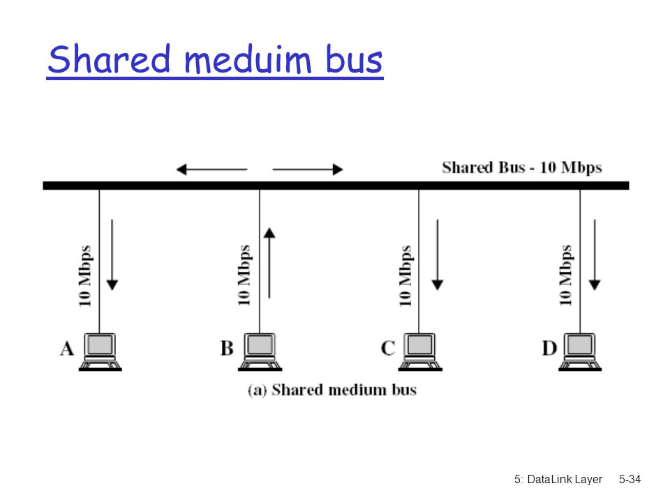Shared meduim bus 5: DataLink Layer