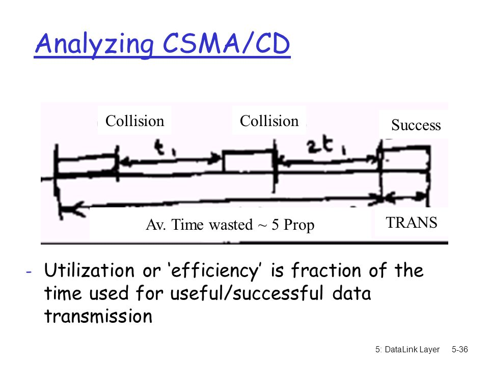 Analyzing CSMA/CD Collision. Collision. Success. Av. Time wasted ~ 5 Prop. TRANS.
