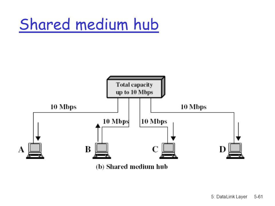 Shared medium hub 5: DataLink Layer