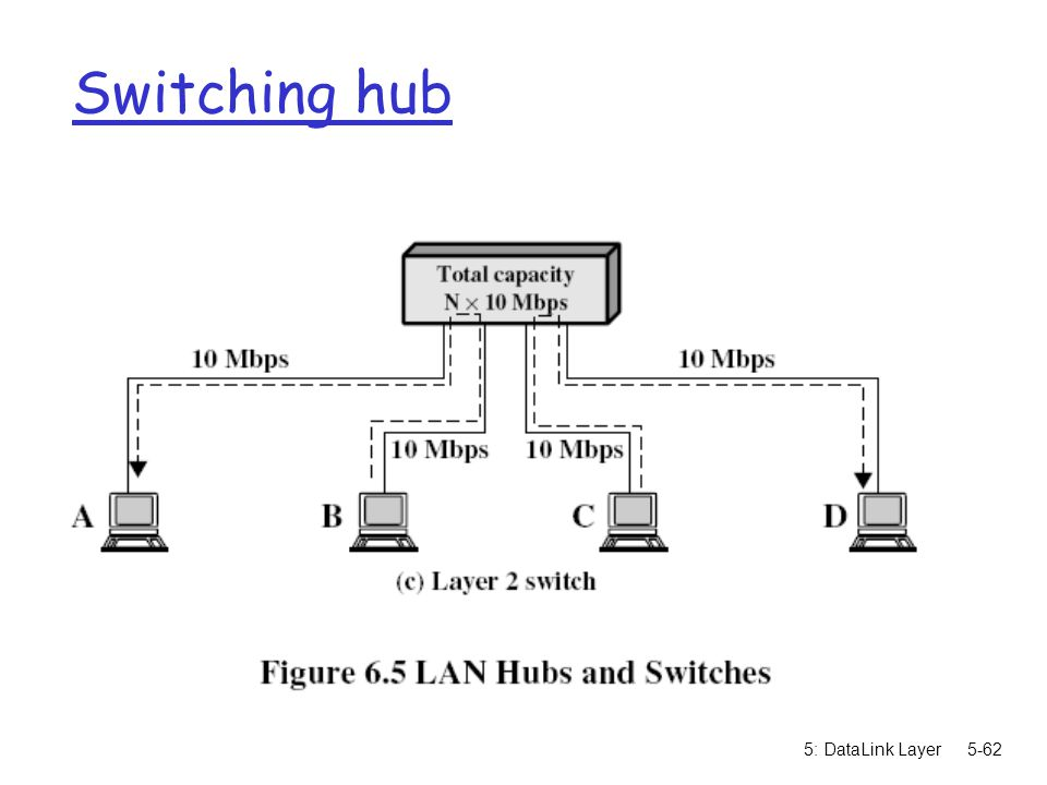 Switching hub 5: DataLink Layer