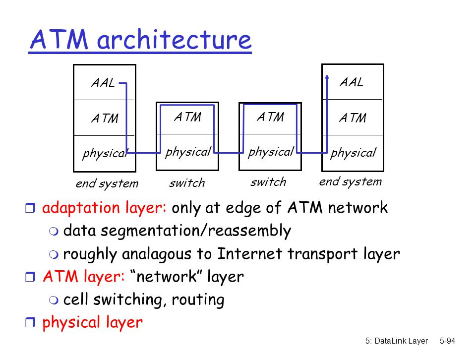 ATM architecture adaptation layer: only at edge of ATM network