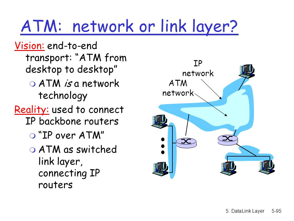 ATM: network or link layer