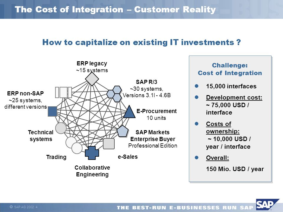 The Cost of Integration – Customer Reality
