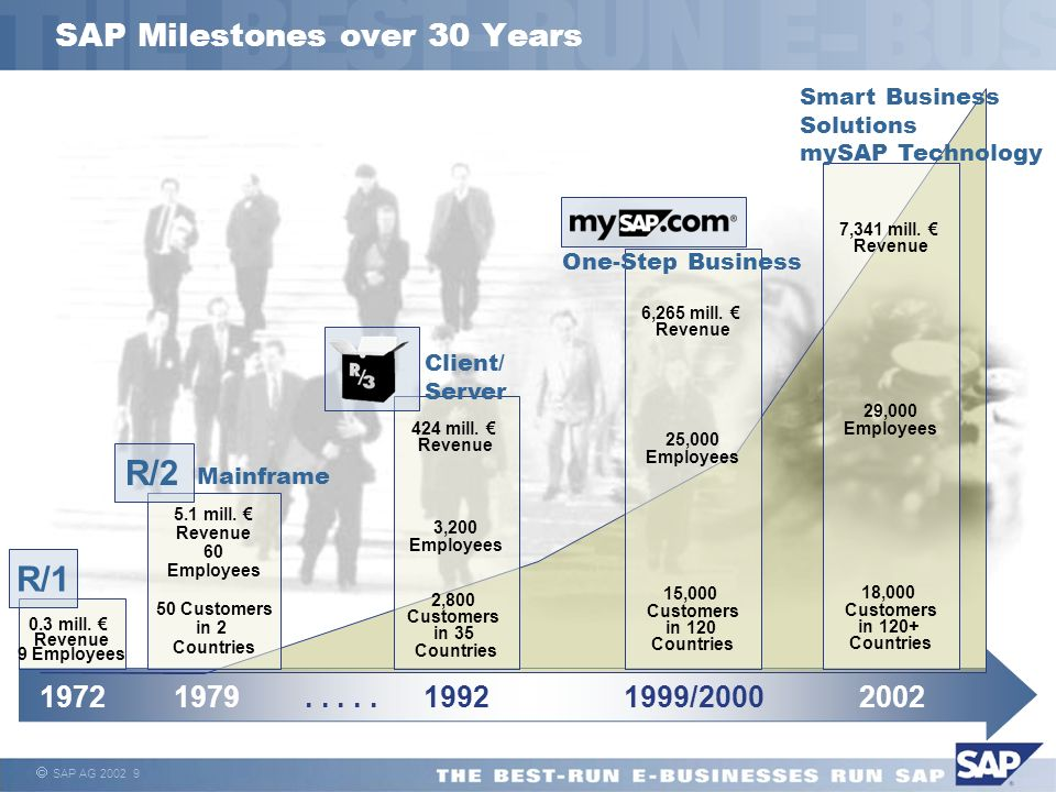 SAP Milestones over 30 Years