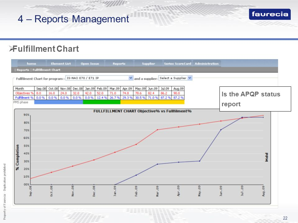 4 – Reports Management Fulfillment Chart Is the APQP status report
