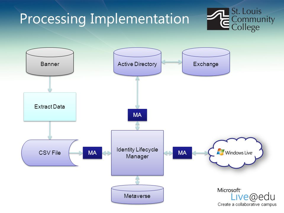Processing Implementation