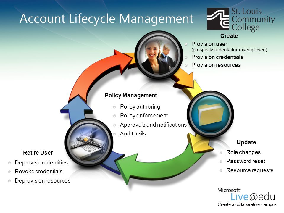 Account Lifecycle Management