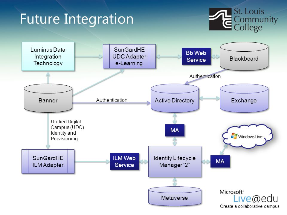 Future Integration Luminus Data Integration Technology Blackboard