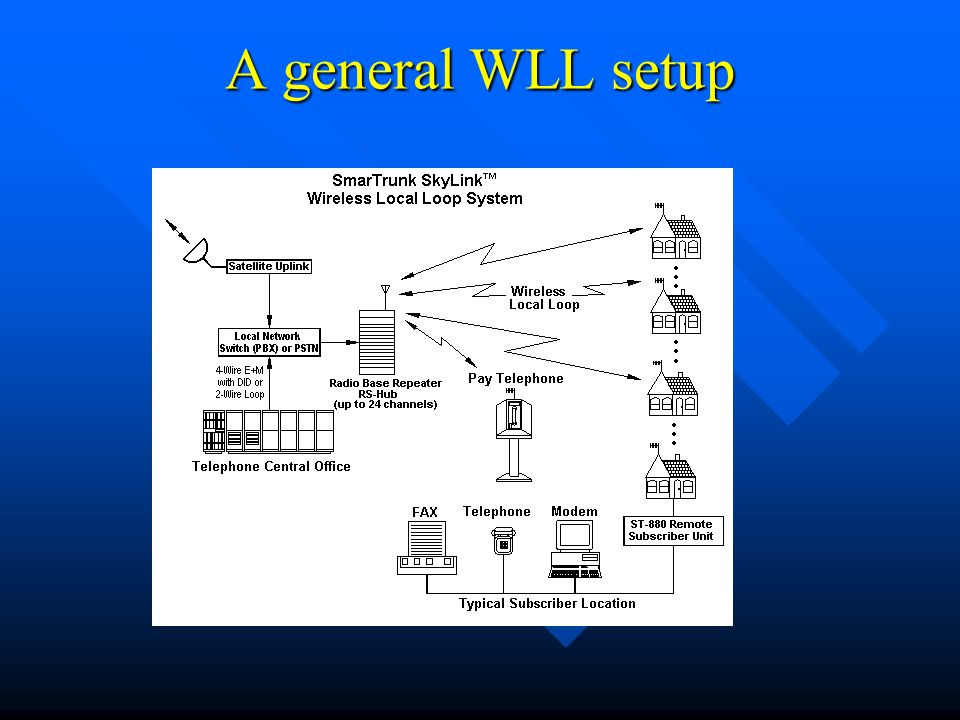 [EQHS_1162]  Wireless Local Loop (WLL) - ppt download | Wireless Local Loop Diagram |  | SlidePlayer