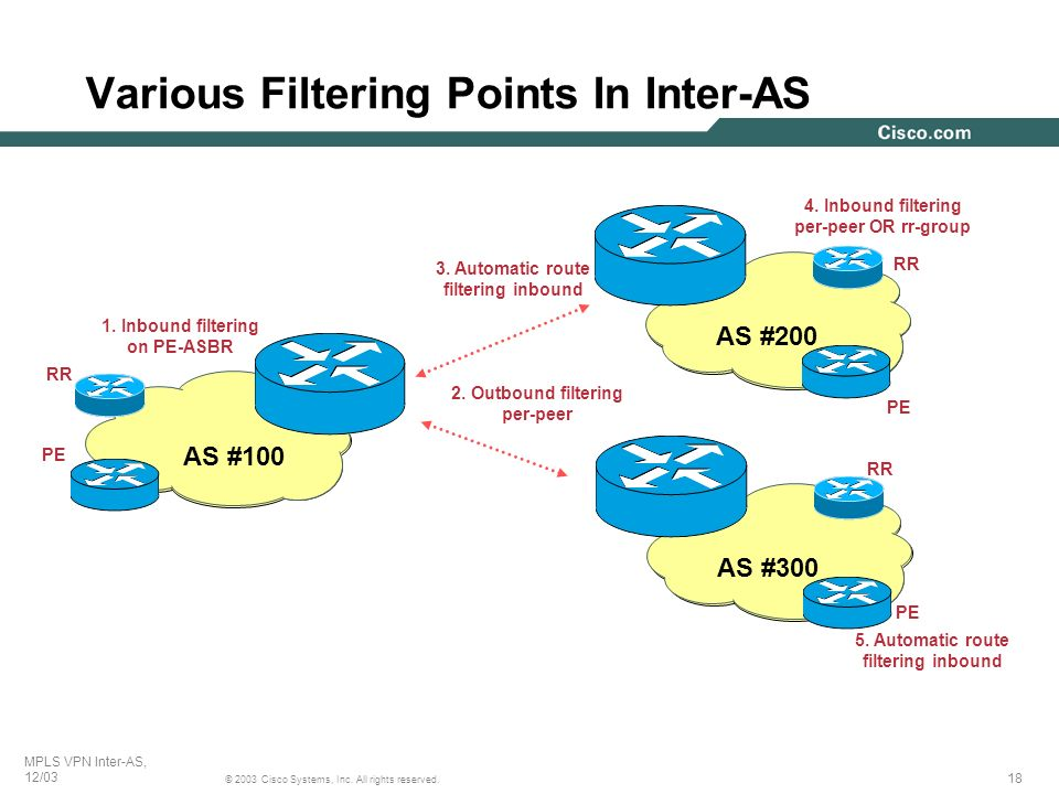 Various Filtering Points In Inter-AS
