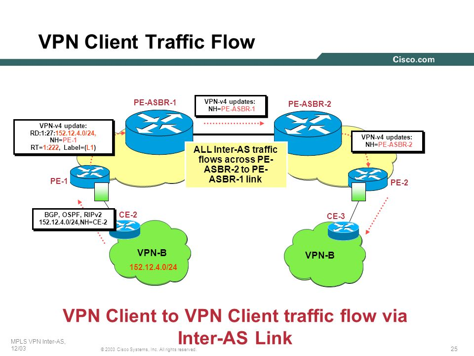 VPN Client Traffic Flow