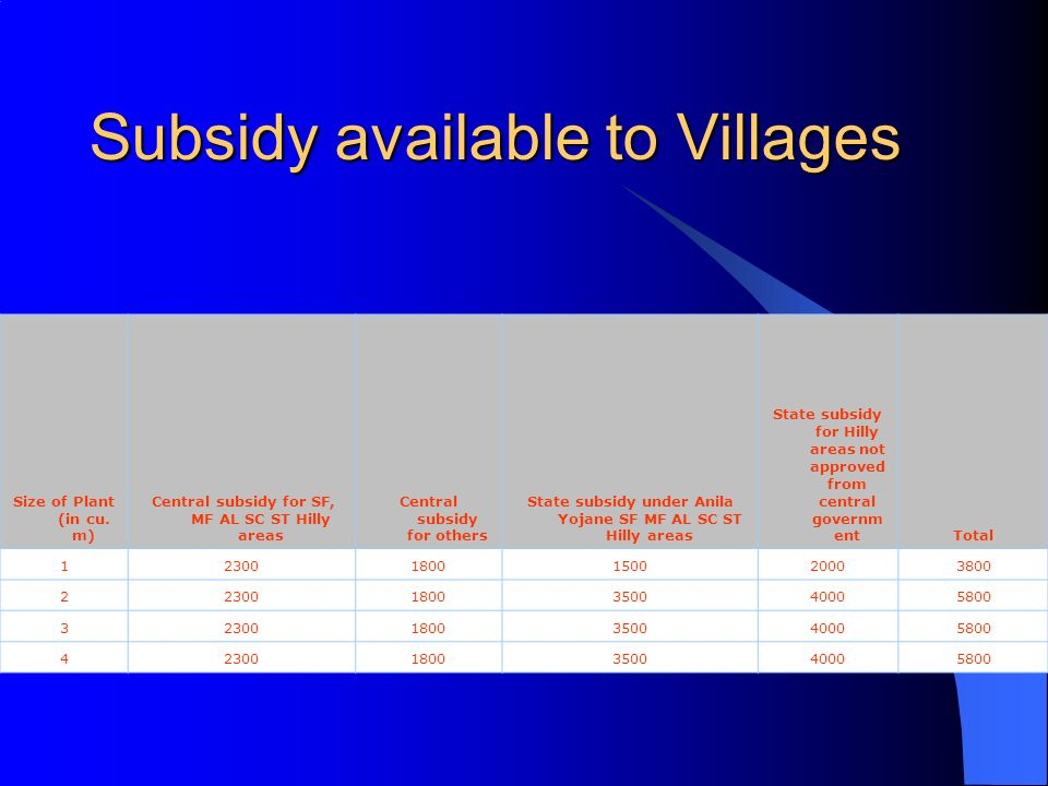 Subsidy available to Villages