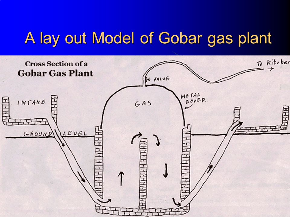 A lay out Model of Gobar gas plant