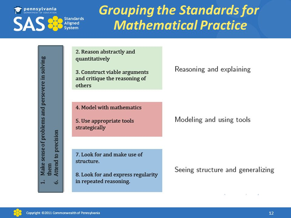 Grouping the Standards for Mathematical Practice