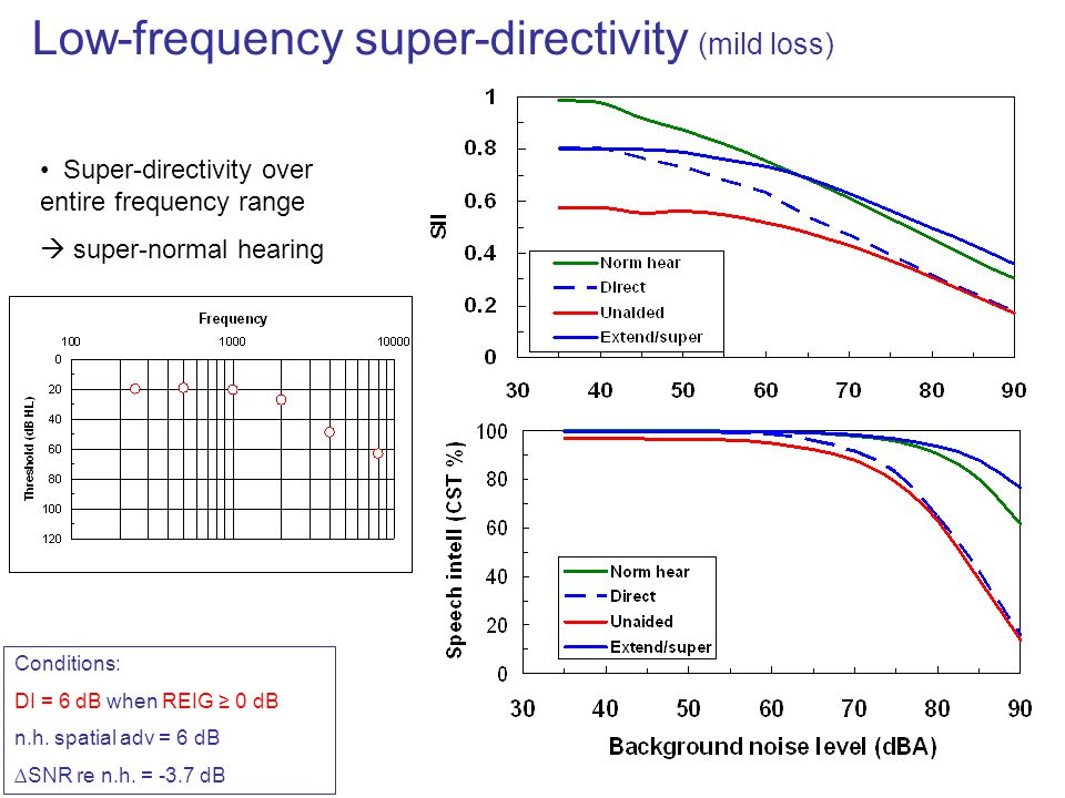 Low-frequency super-directivity (mild loss)