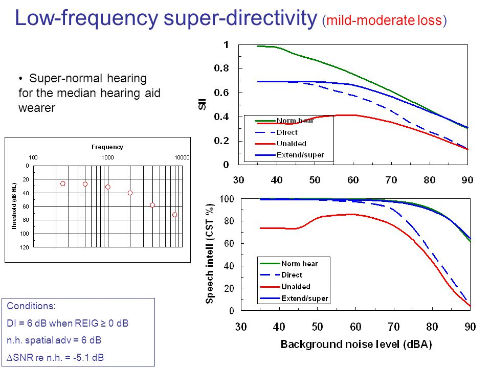 Low-frequency super-directivity (mild-moderate loss)
