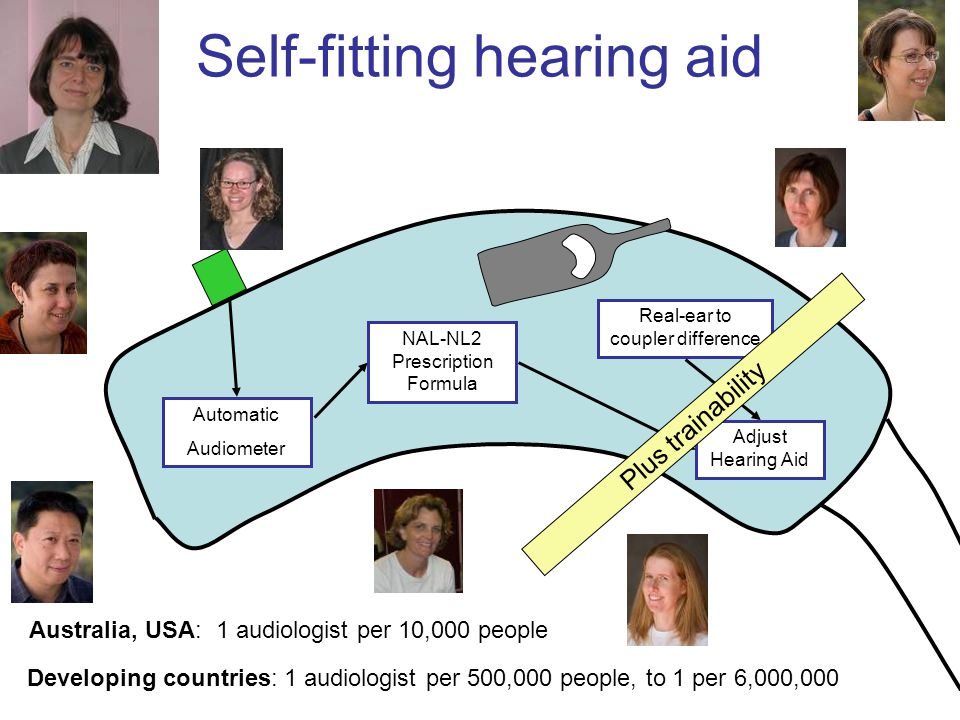 Self-fitting hearing aid