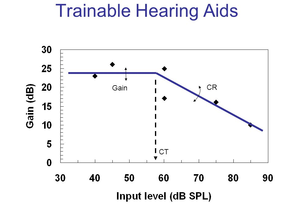 Trainable Hearing Aids