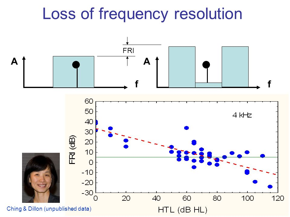 Loss of frequency resolution