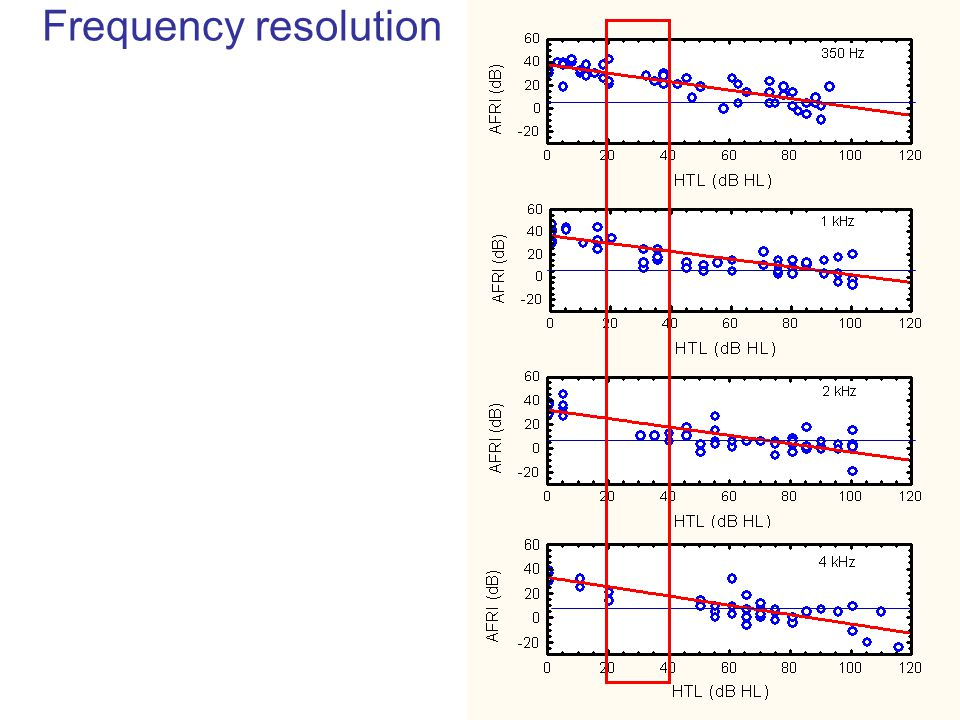 Frequency resolution